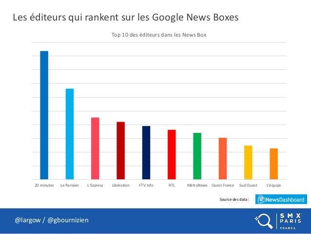 Les éditeurs qui rankent sur les Google News Boxes @largow / @gbournizien Source des data : 20 minutes Le Parisien L'Expre...