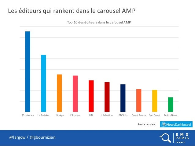Les éditeurs qui rankent dans le carousel AMP @largow / @gbournizien Source des data : 20 minutes Le Parisien L'équipe L'E...