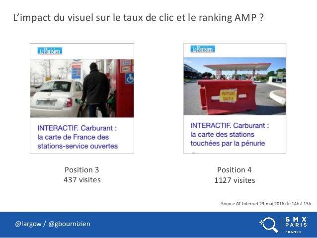 L'impact du visuel sur le taux de clic et le ranking AMP ? @largow / @gbournizien Position 3 437 visites Position 4 1127 v...