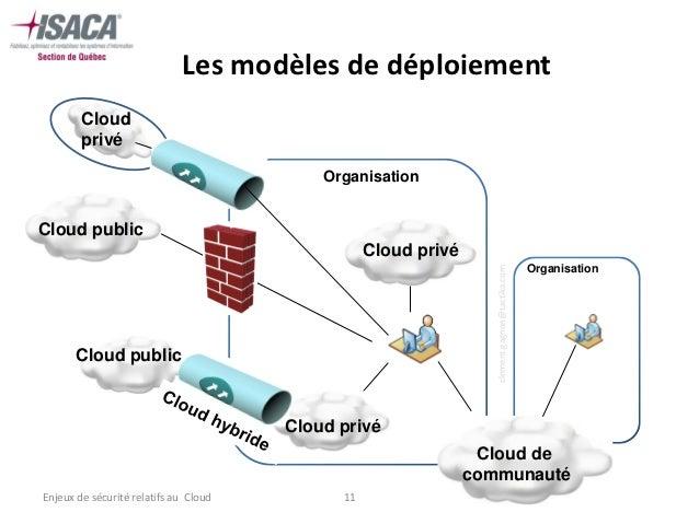 Les modèles de déploiement        Cloud        privé                                           OrganisationCloud public   ...