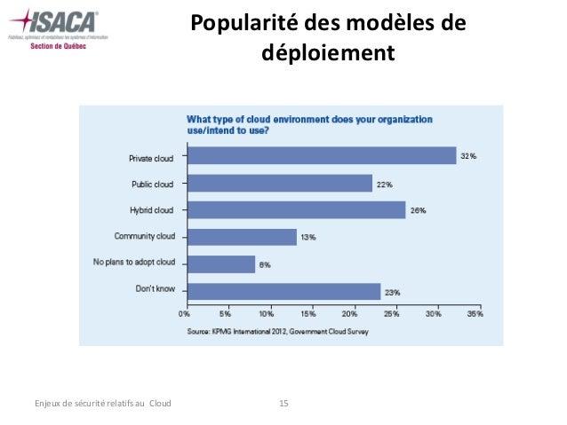 Popularité des modèles de                                             déploiementEnjeux de sécurité relatifs au Cloud     ...