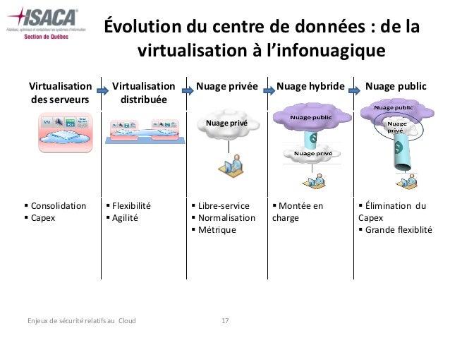 Évolution du centre de données : de la                             virtualisation à l'infonuagique Virtualisation         ...
