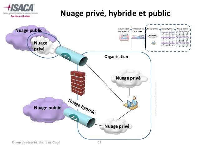Nuage privé, hybride et public                                                             Virtualisation    Virtualisatio...