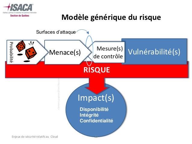 Modèle générique du risque                        Surfaces d'attaqueProbabilité                                           ...