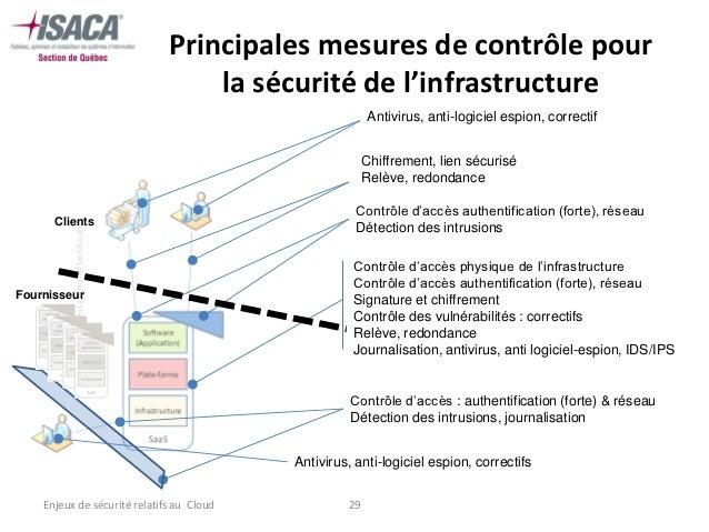 Principales mesures de contrôle pour                                           la sécurité de l'infrastructure            ...