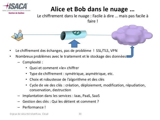 Alice et Bob dans le nuage …                         Le chiffrement dans le nuage : Facile à dire … mais pas facile à     ...