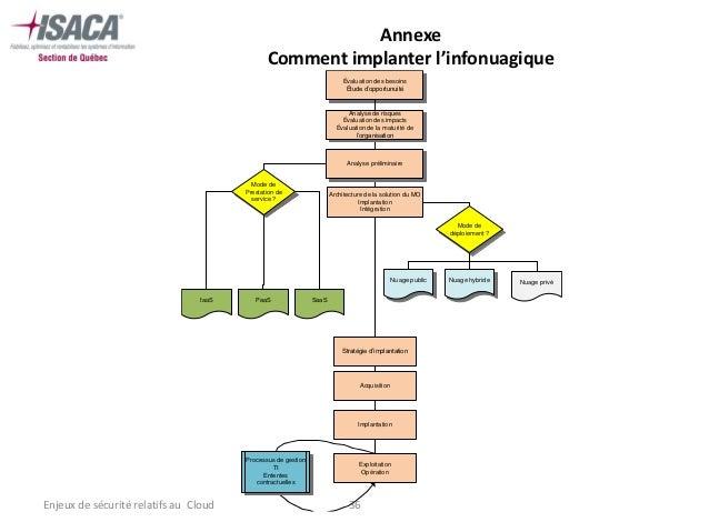 Annexe                                               Comment implanter l'infonuagique                                     ...