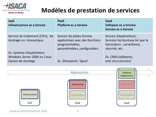 Modèles de prestation de servicesIaaS                                   PaaS                              SaaSInfrastructu...