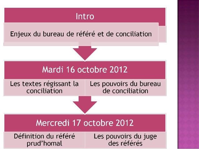 Enjeux du bureau de conciliation et du bureau Slide 2