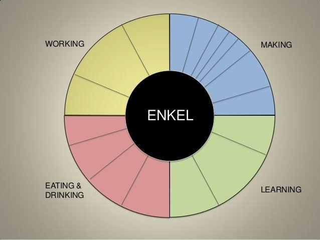WORKING LEARNING MAKING EATING & DRINKING ENKEL