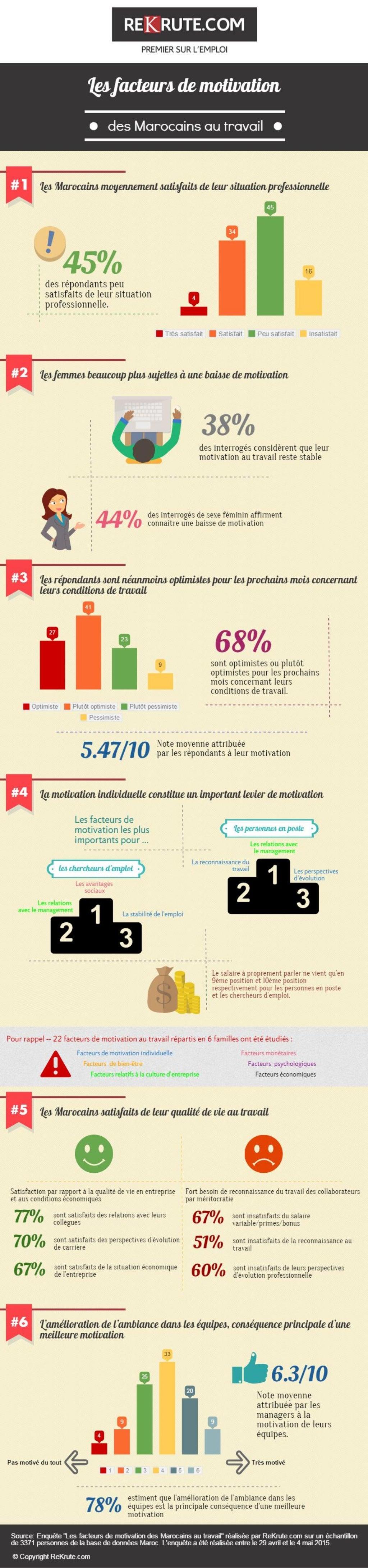 Infographie - La Motivation au travail