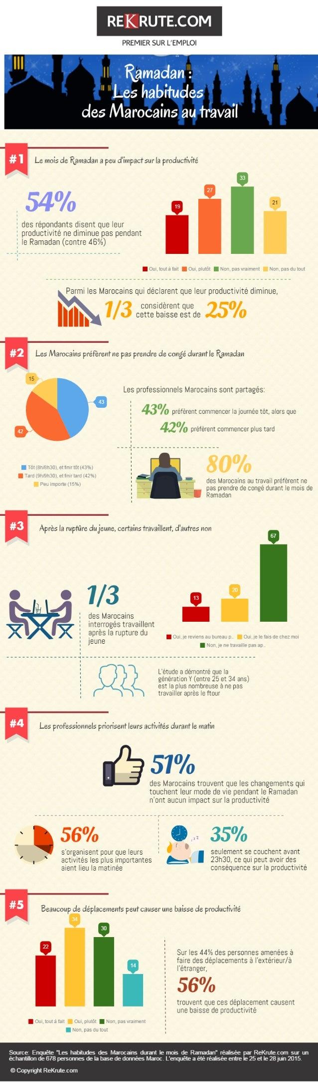 Infographie - Les habitudes de travail des marocains durant le mois de Ramadan
