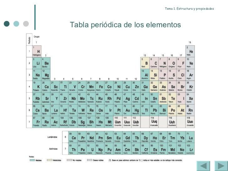 Enlace covalente 2011 4 tema 1 estructura y propiedades tabla peridica urtaz Choice Image