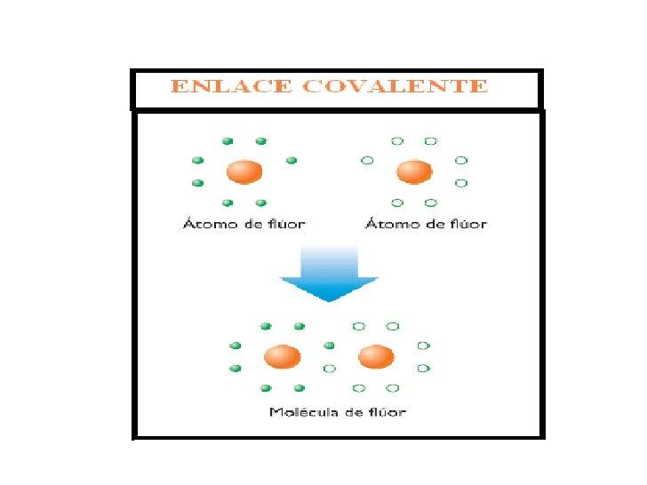 Enlace Iónico   Se produce cuando átomos de elementos    metálicos se unen a átomos de elementos no    metalicos.   El m...
