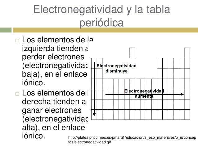 electronegatividad y la tabla peridica los elementos - Tabla Periodica De Los Elementos Quimicos Con Electronegatividad