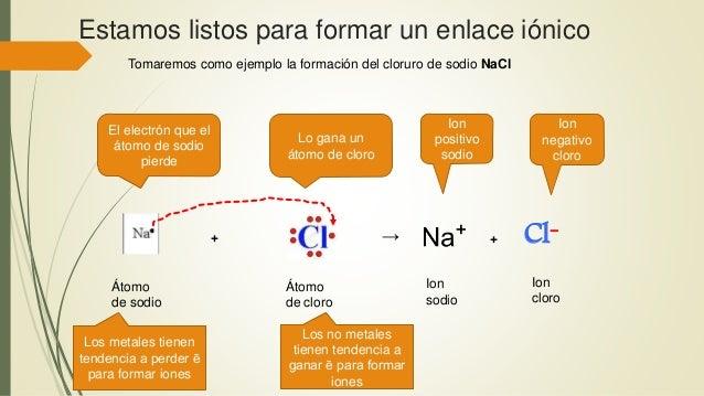 Estamos listos para formar un enlace iónico Tomaremos como ejemplo la formación del cloruro de sodio NaCl + → + Cl- Átomo ...