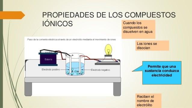 PROPIEDADES DE LOS COMPUESTOS IÓNICOS Permite que una sustancia conduzca electricidad Cuando los compuestos se disuelven e...