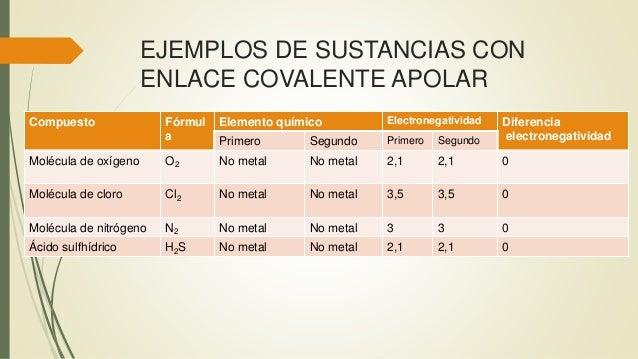 EJEMPLOS DE SUSTANCIAS CON ENLACE COVALENTE APOLAR Compuesto Fórmul a Elemento químico Electronegatividad Diferencia elect...
