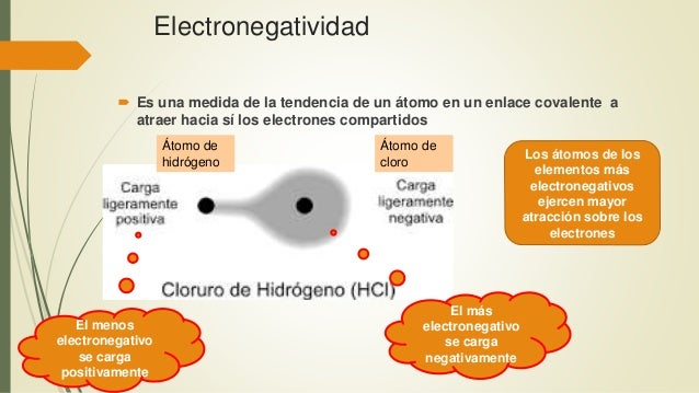 Electronegatividad  Es una medida de la tendencia de un átomo en un enlace covalente a atraer hacia sí los electrones com...