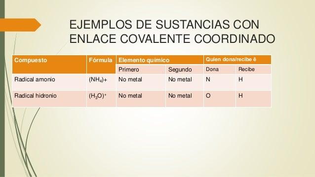 EJEMPLOS DE SUSTANCIAS CON ENLACE COVALENTE COORDINADO Compuesto Fórmula Elemento químico Quien dona/recibe ē Primero Segu...