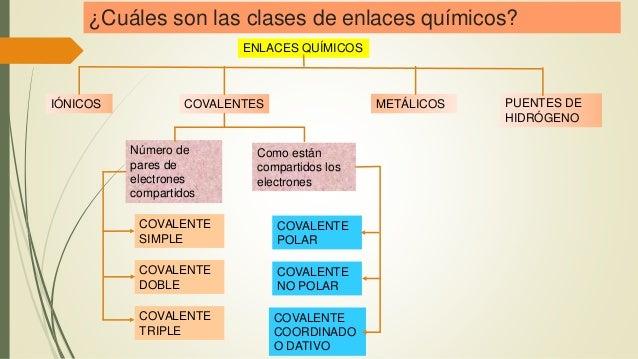 ¿Cuáles son las clases de enlaces químicos? ENLACES QUÍMICOS IÓNICOS COVALENTES METÁLICOS PUENTES DE HIDRÓGENO COVALENTE P...