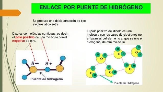 ENLACE POR PUENTE DE HIDRÓGENO Se produce una doble atracción de tipo electrostático entre: Dipolos de moléculas contiguas...