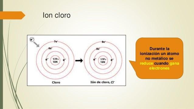 Ion cloro Durante la ionización un átomo no metálico se reduce cuando gana electrones