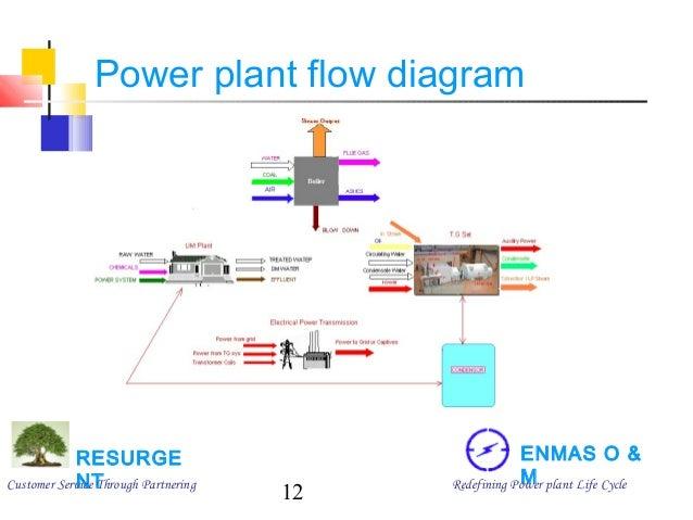 captive power plant block diagram schematic diagram Coal-Fired Power Plant Process Flow Diagram captive power plant flow diagram trusted wiring diagram online cartoon power plant captive power plant block