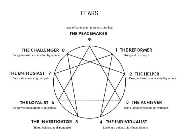 The Enneagram In Startups Finding Your Type