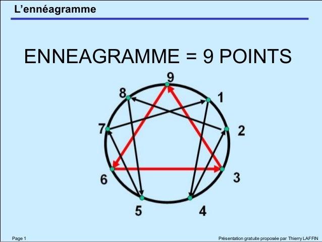 L'ennéagramme Page 1 Présentation gratuite proposée par Thierry LAFFIN ENNEAGRAMME = 9 POINTS