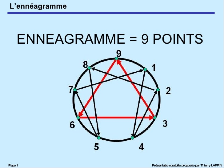 ENNEAGRAMME = 9 POINTS
