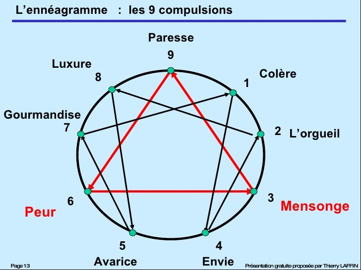 :  les 9 compulsions Peur Mensonge Colère Paresse L'orgueil Luxure Gourmandise Avarice Envie 9 8 7 6 5 4 3 2 1