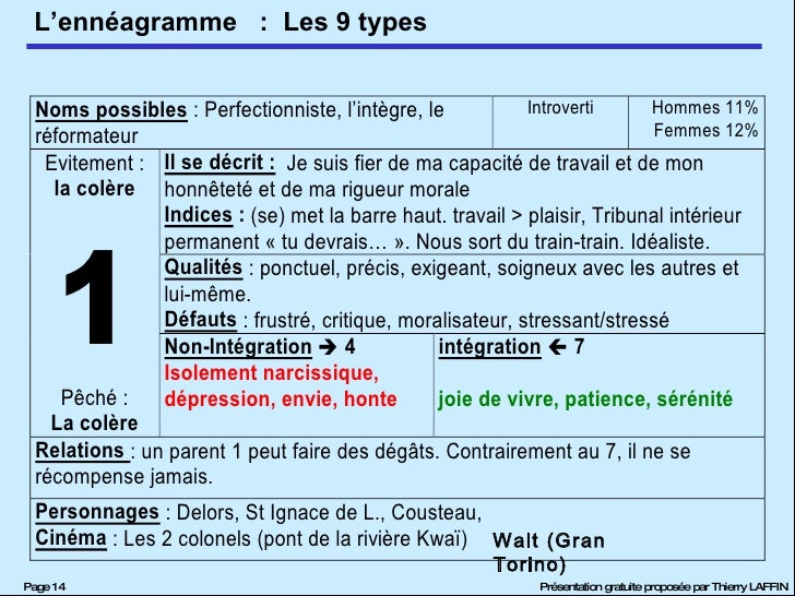 :  Les 9 types Walt (Gran Torino)