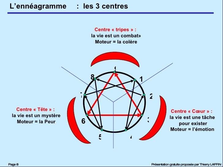 :  les 3 centres Centre «tripes» :   la vie est un combat» Moteur = la colère Centre «Cœur» :   la vie est une tâche p...