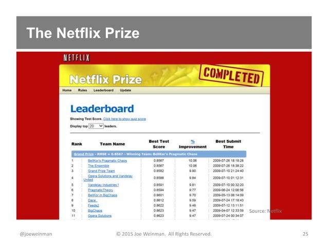 The Netflix Prize @joeweinman © 2015 Joe Weinman. All Rights Reserved. 25 Source: Netflix