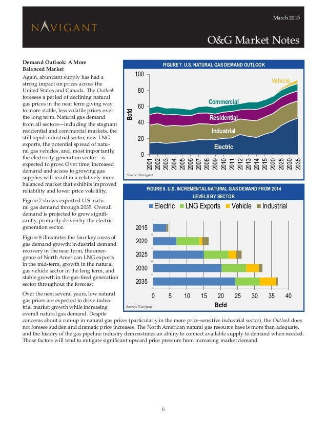 Natural Gas Price Forecast Long Term Canada