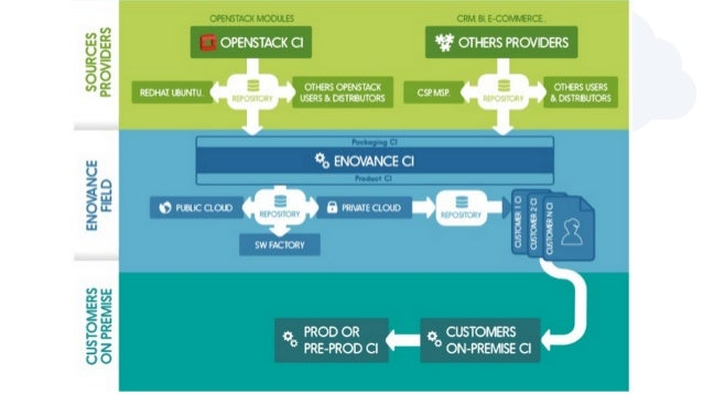 How do you agile your global team to contribute to openstack