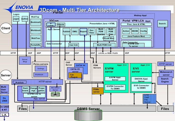 Architecture design java tutorial java ee application for N tier architecture in java