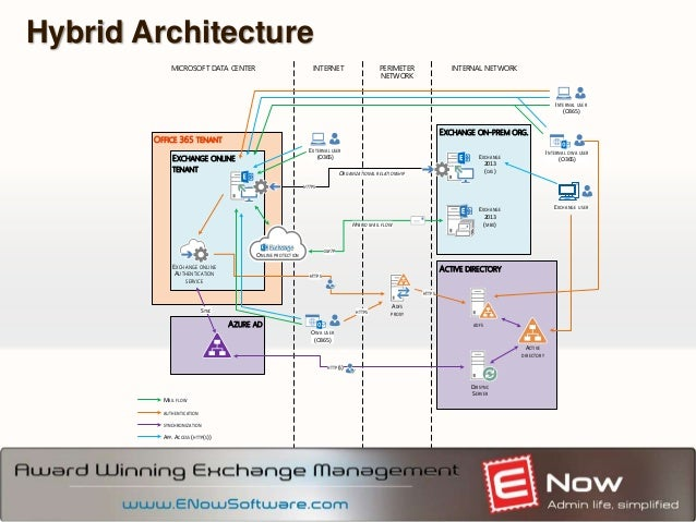 Stairway To Heaven Best Practices For Hybrid Deployments Exchange Office on Office 365 Adfs Authentication Diagram