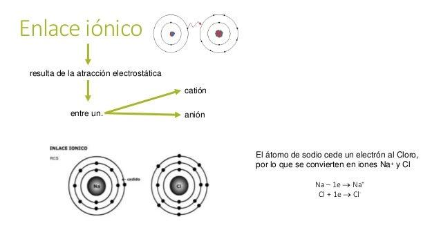 Enlace iónico resulta de la atracción electrostática entre un. El átomo de sodio cede un electrón al Cloro, por lo que se ...