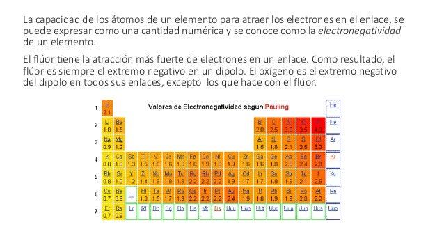 Cuando dos átomos de diferentes electronegatividades se unen por medio de un enlace químico y su diferencia de electronega...
