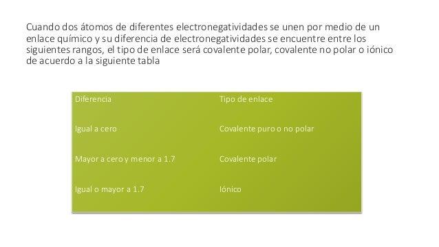 Ejemplos de tipo de enlace según su diferencia de electronegatividades Compuesto Diferencia de electronegatividades Tipo d...