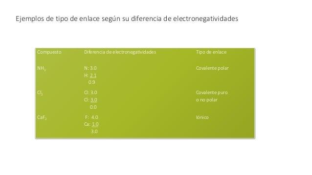 La escala de electronegatividades de Pauling permite predecir si un compuesto formado entre átomos A y B presentará un enl...