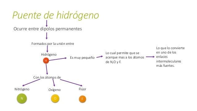 Ejemplo puente de hidrógeno O O OO H H H H H H H H Puente de hidrógeno Puente de hidrógeno