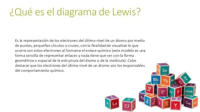 ¿Qué es el diagrama de Lewis? Es la representación de los electrones del último nivel de un átomo por medio de puntos, peq...