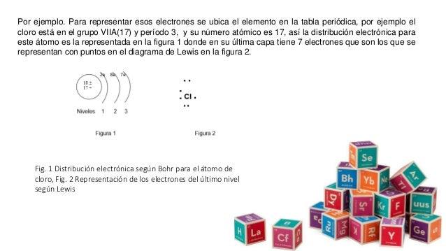 Por ejemplo. Para representar esos electrones se ubica el elemento en la tabla periódica, por ejemplo el cloro está en el ...