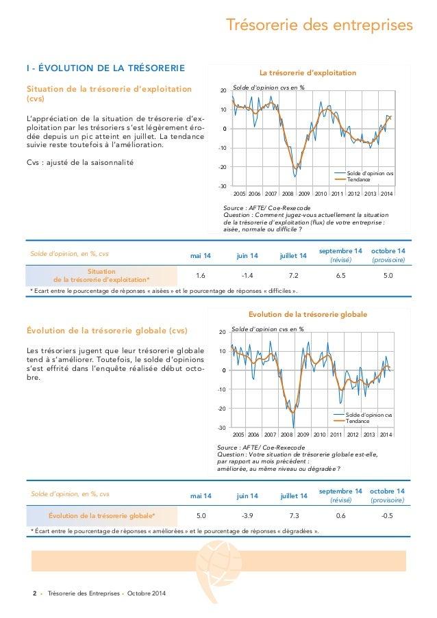 Trésorerie des entreprises  La trésorerie d'exploitation  Solde d'opinion cvs en %  2005 2006 2007 2008 2009 2010 2011 201...