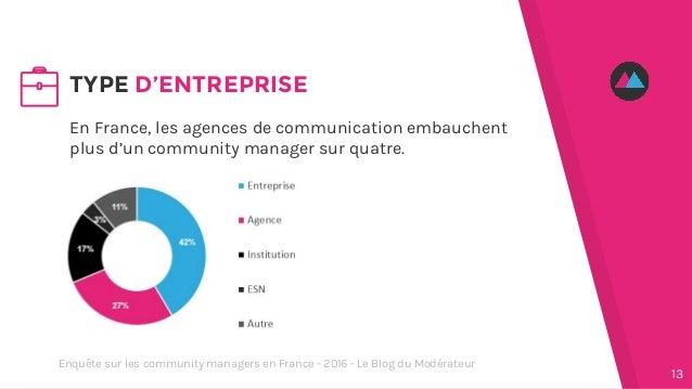 En France, les agences de communication embauchent plus d'un community manager sur quatre. TYPE D'ENTREPRISE 13 Enquête su...