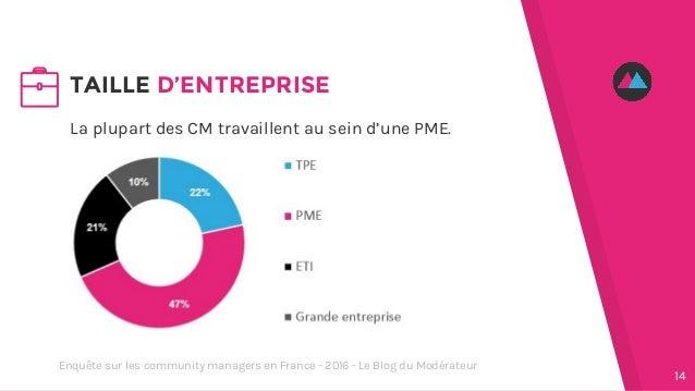 La plupart des CM travaillent au sein d'une PME. TAILLE D'ENTREPRISE 14 Enquête sur les community managers en France - 201...