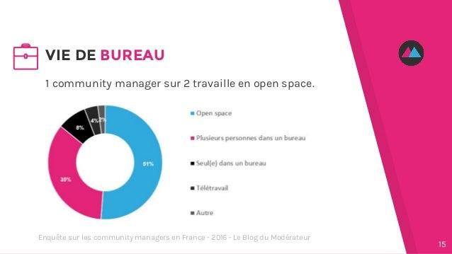1 community manager sur 2 travaille en open space. VIE DE BUREAU 15 Enquête sur les community managers en France - 2016 - ...